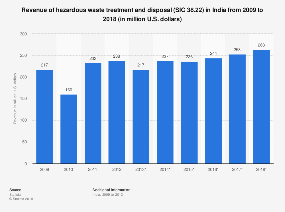 Statistic: Revenue of hazardous waste treatment and disposal (SIC 38.22) in India from 2009 to 2018 (in million U.S. dollars) | Statista