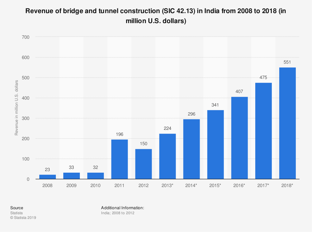 Statistic: Revenue of bridge and tunnel construction (SIC 42.13) in India from 2008 to 2018 (in million U.S. dollars) | Statista