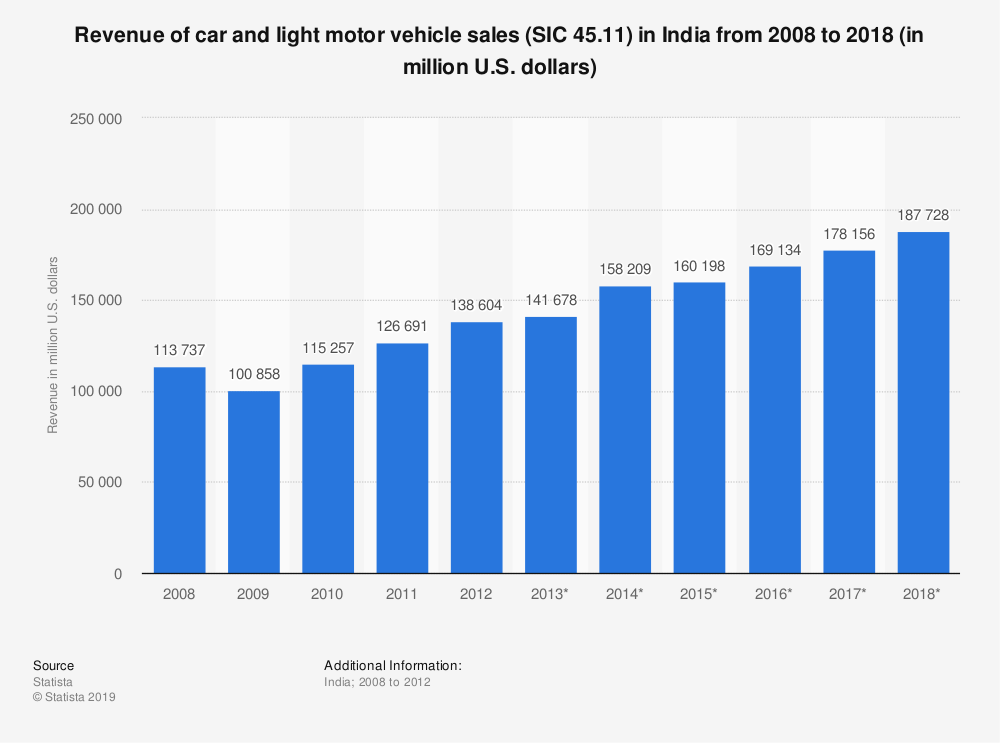 Statistic: Revenue of car and light motor vehicle sales (SIC 45.11) in India from 2008 to 2018 (in million U.S. dollars)   Statista
