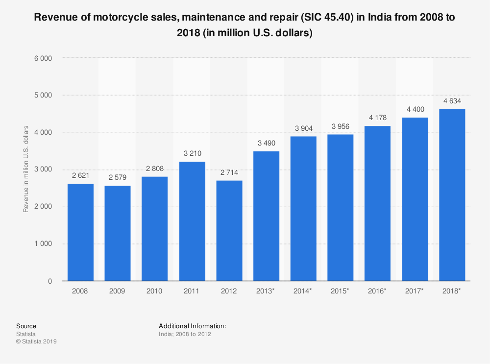 Statistic: Revenue of motorcycle sales, maintenance and repair (SIC 45.40) in India from 2008 to 2018 (in million U.S. dollars) | Statista