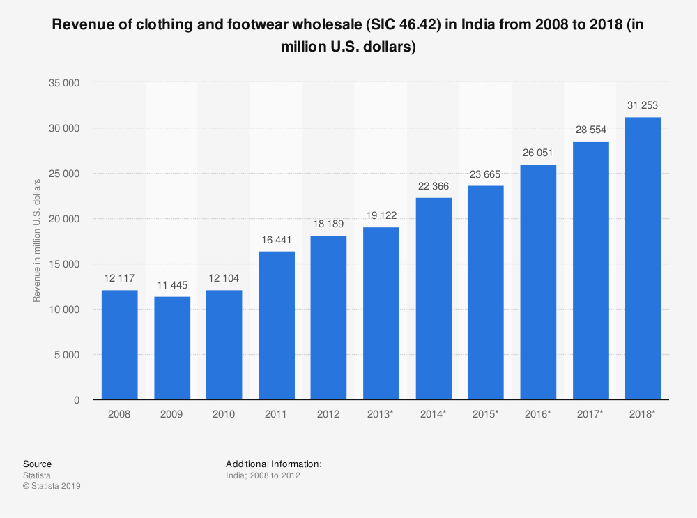 Statistic: Revenue of clothing and footwear wholesale (SIC 46.42) in India from 2008 to 2018 (in million U.S. dollars) | Statista