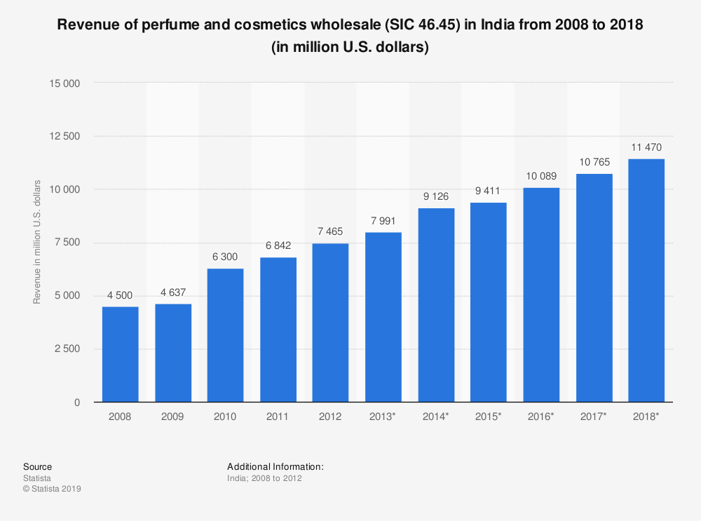 Statistic: Revenue of perfume and cosmetics wholesale (SIC 46.45) in India from 2008 to 2018 (in million U.S. dollars) | Statista