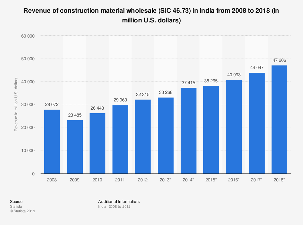 Statistic: Revenue of construction material wholesale (SIC 46.73) in India from 2008 to 2018 (in million U.S. dollars) | Statista