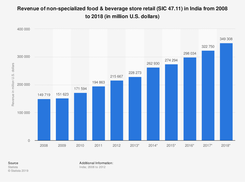 Statistic: Revenue of non-specialized food & beverage store retail (SIC 47.11) in India from 2008 to 2018 (in million U.S. dollars) | Statista