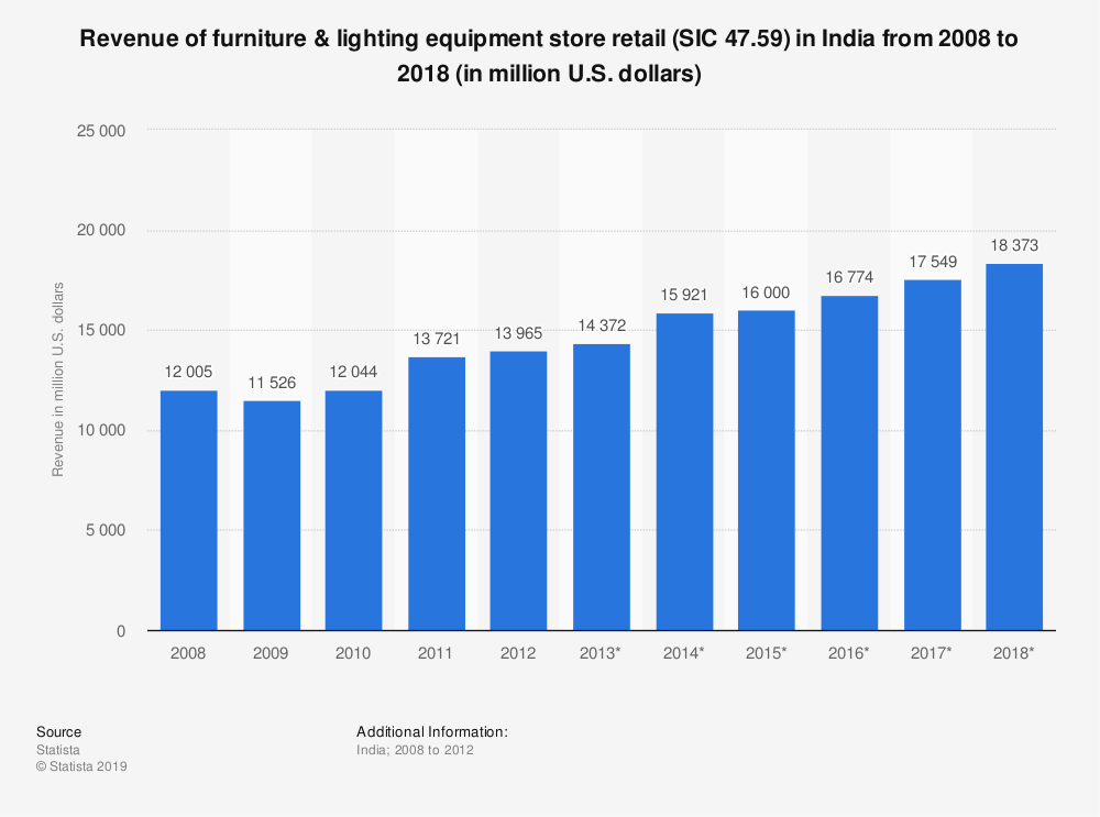 Statistic: Revenue of furniture & lighting equipment store retail (SIC 47.59) in India from 2008 to 2018 (in million U.S. dollars) | Statista