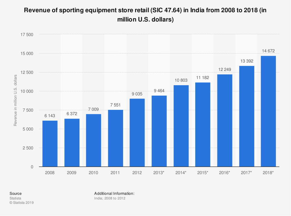 Statistic: Revenue of sporting equipment store retail (SIC 47.64) in India from 2008 to 2018 (in million U.S. dollars) | Statista