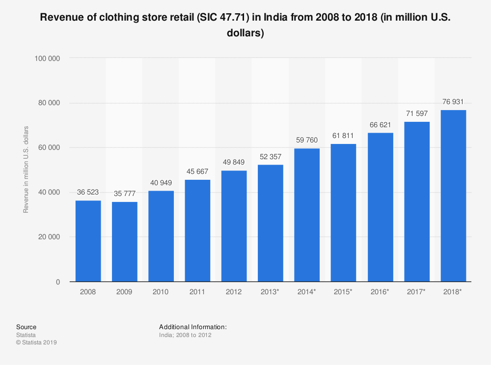 Statistic: Revenue of clothing store retail (SIC 47.71) in India from 2008 to 2018 (in million U.S. dollars) | Statista