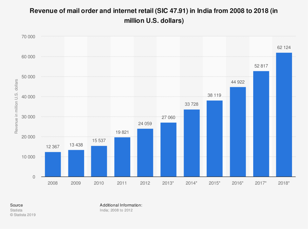 Statistic: Revenue of mail order and internet retail (SIC 47.91) in India from 2008 to 2018 (in million U.S. dollars) | Statista