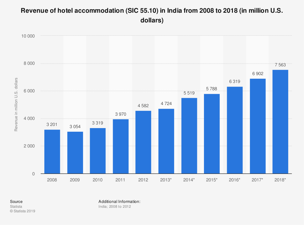 Statistic: Revenue of hotel accommodation (SIC 55.10) in India from 2008 to 2018 (in million U.S. dollars) | Statista