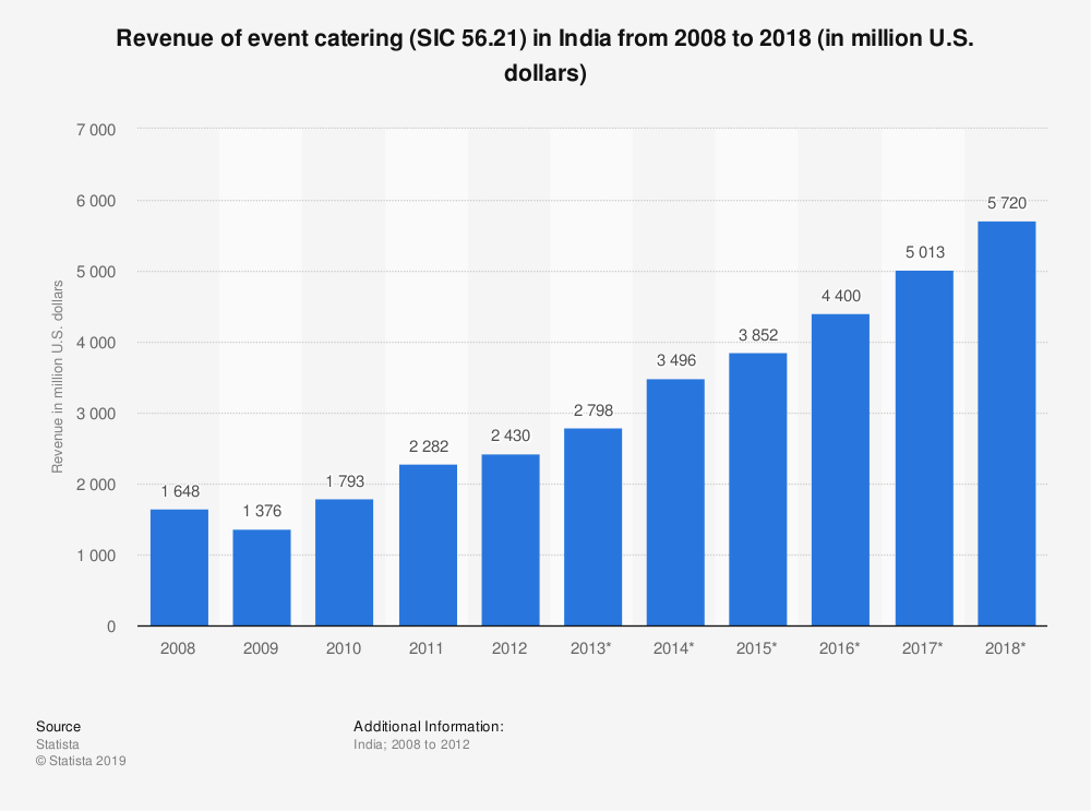 Statistic: Revenue of event catering (SIC 56.21) in India from 2008 to 2018 (in million U.S. dollars) | Statista