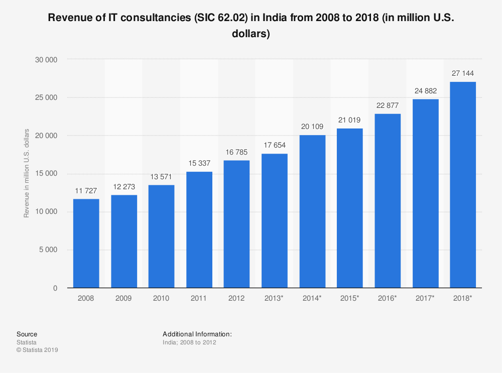 Statistic: Revenue of IT consultancies (SIC 62.02) in India from 2008 to 2018 (in million U.S. dollars) | Statista