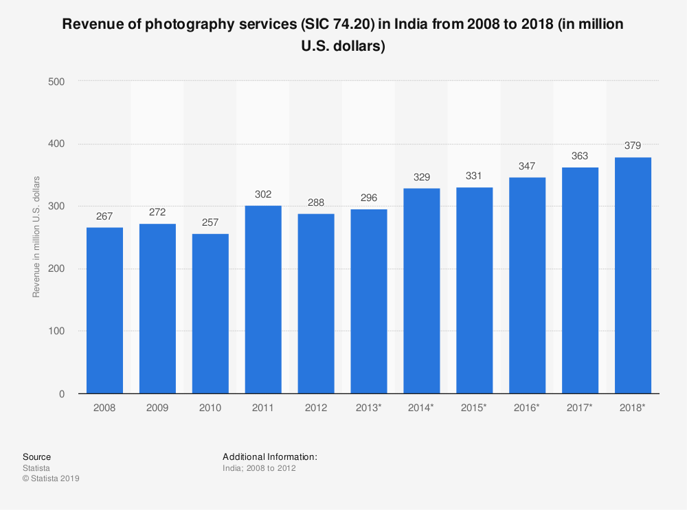 Statistic: Revenue of photography services (SIC 74.20) in India from 2008 to 2018 (in million U.S. dollars) | Statista