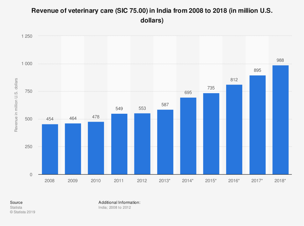 Statistic: Revenue of veterinary care (SIC 75.00) in India from 2008 to 2018 (in million U.S. dollars) | Statista