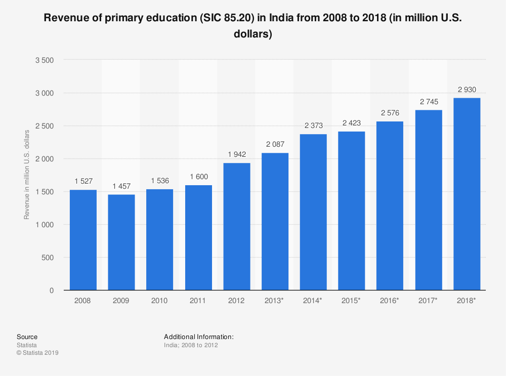 Statistic: Revenue of primary education (SIC 85.20) in India from 2008 to 2018 (in million U.S. dollars) | Statista