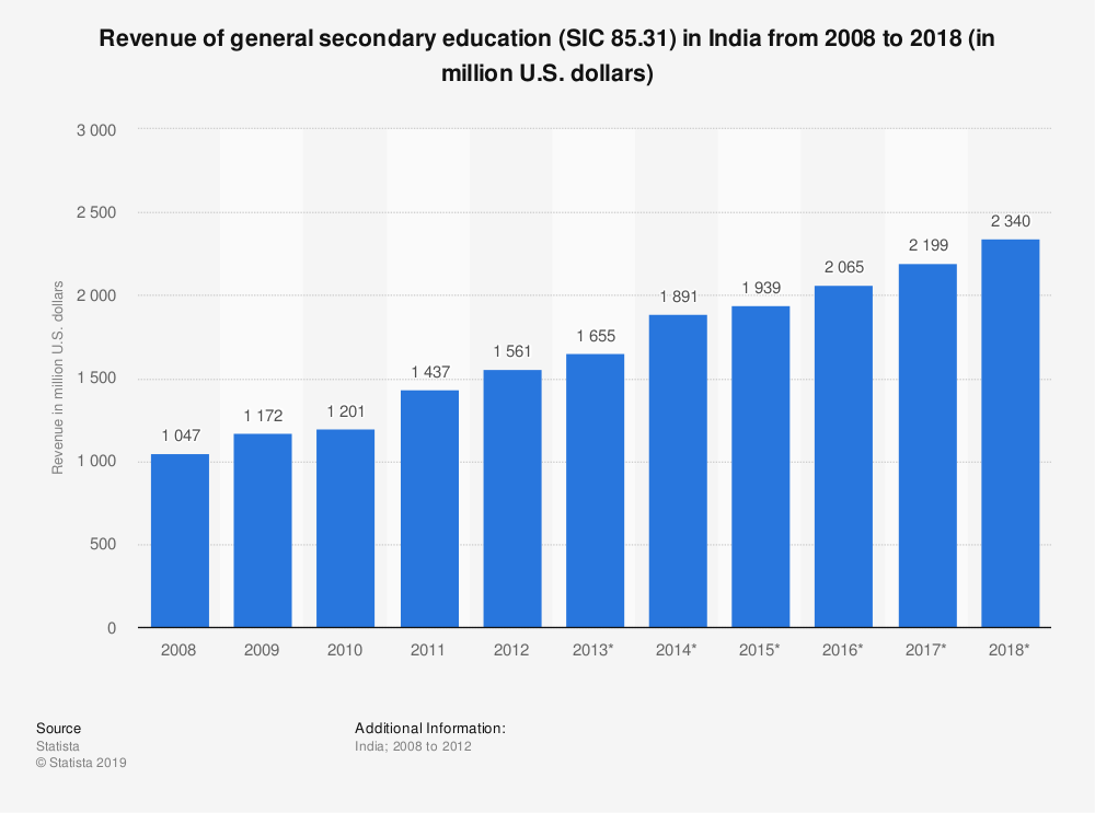 Statistic: Revenue of general secondary education (SIC 85.31) in India from 2008 to 2018 (in million U.S. dollars) | Statista