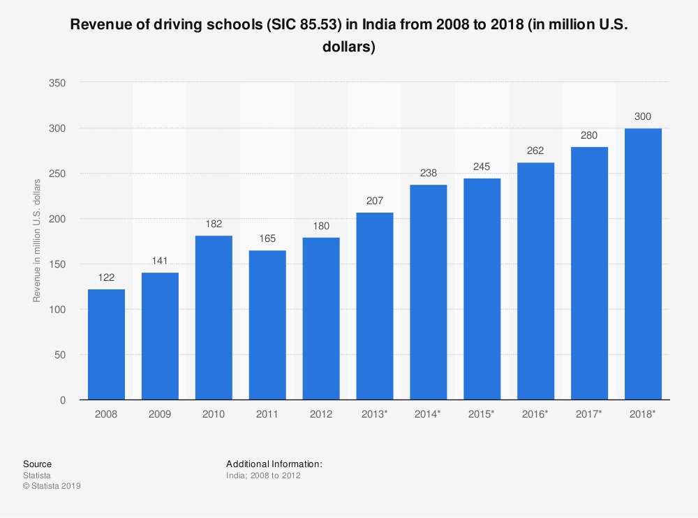 Statistic: Revenue of driving schools (SIC 85.53) in India from 2008 to 2018 (in million U.S. dollars) | Statista