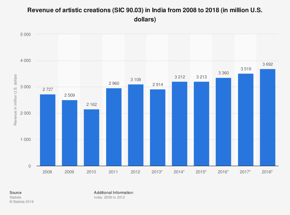 Statistic: Revenue of artistic creations (SIC 90.03) in India from 2008 to 2018 (in million U.S. dollars) | Statista