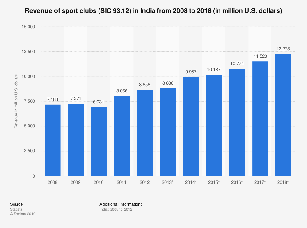 Statistic: Revenue of sport clubs (SIC 93.12) in India from 2008 to 2018 (in million U.S. dollars)   Statista