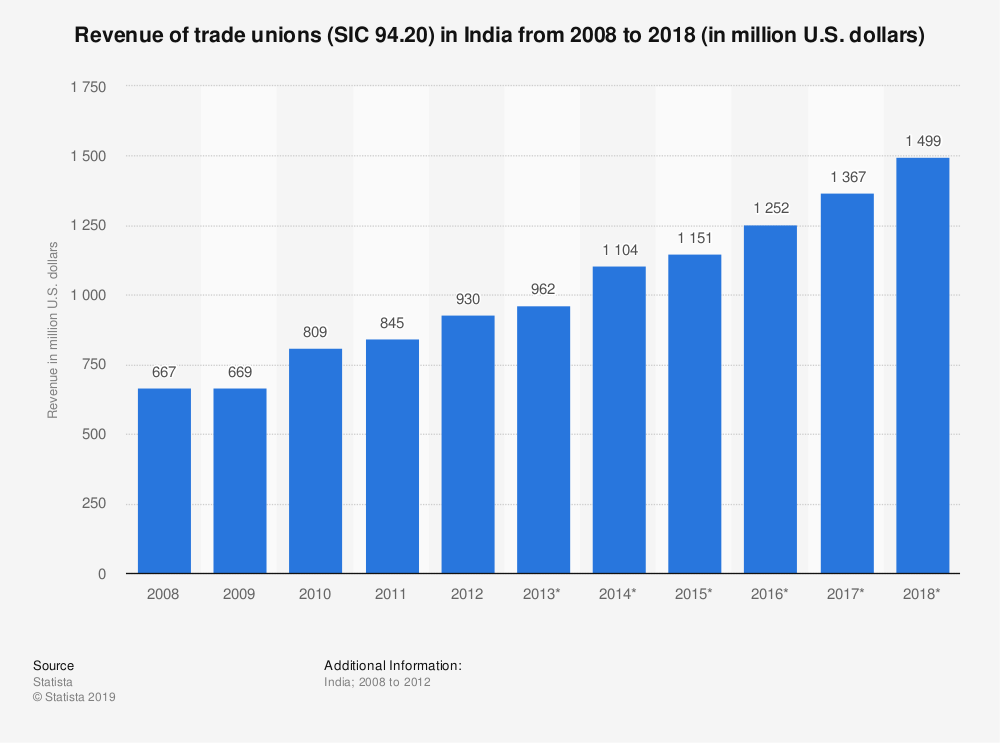 Statistic: Revenue of trade unions (SIC 94.20) in India from 2008 to 2018 (in million U.S. dollars) | Statista