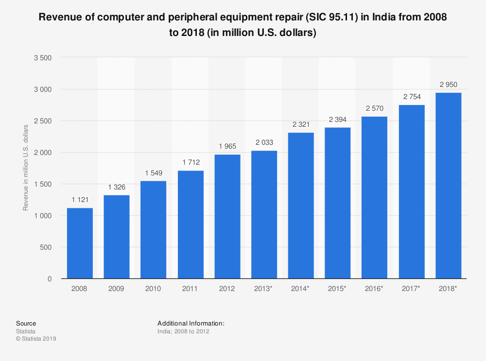 Statistic: Revenue of computer and peripheral equipment repair (SIC 95.11) in India from 2008 to 2018 (in million U.S. dollars) | Statista