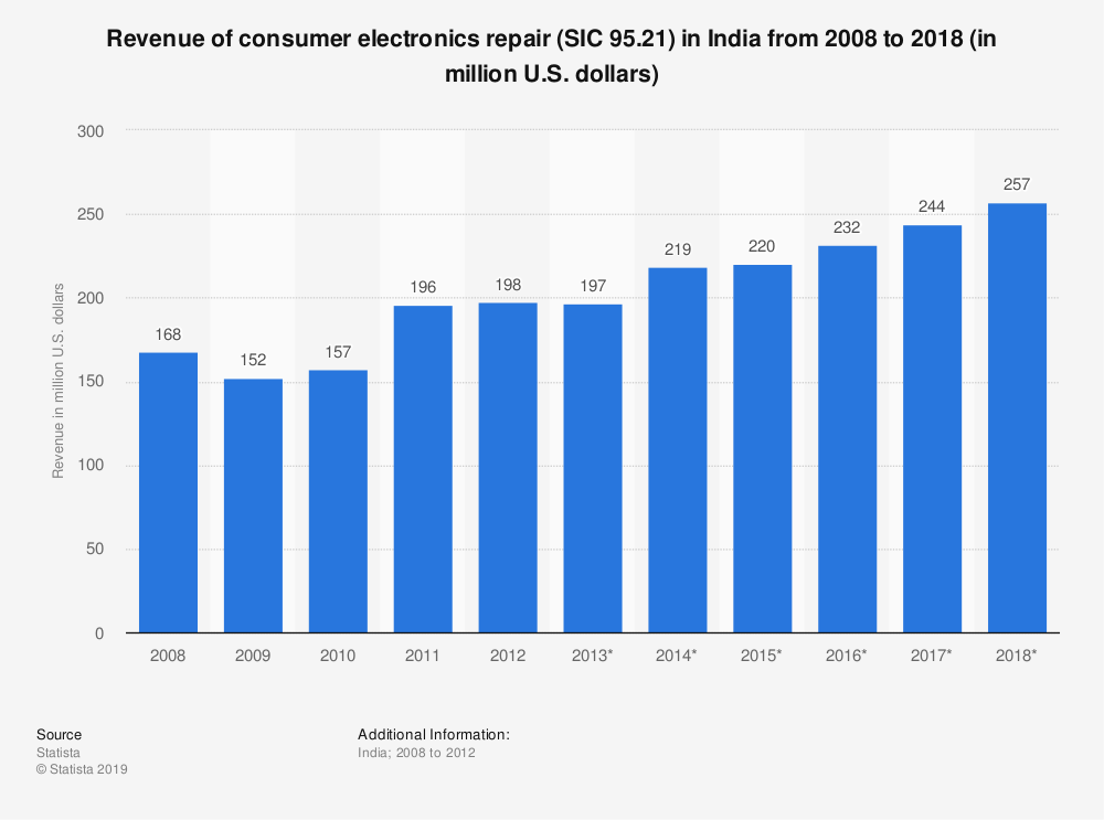 Statistic: Revenue of consumer electronics repair (SIC 95.21) in India from 2008 to 2018 (in million U.S. dollars) | Statista