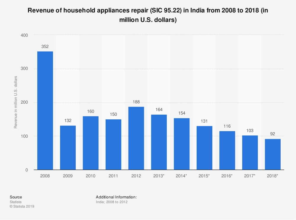 Statistic: Revenue of household appliances repair (SIC 95.22) in India from 2008 to 2018 (in million U.S. dollars) | Statista