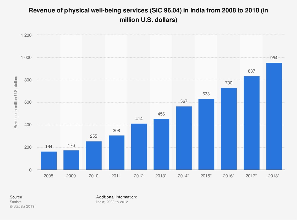 Statistic: Revenue of physical well-being services (SIC 96.04) in India from 2008 to 2018 (in million U.S. dollars)   Statista