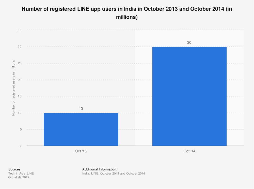 Statistic: Number of registered LINE app users in India in October 2013 and October 2014 (in millions) | Statista