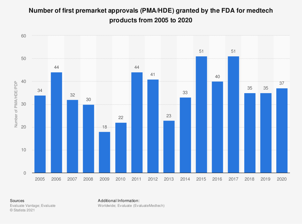 Statistic: Number of first premarket approvals (PMA/HDE) granted by the FDA for medtech products from 2005 to 2019 | Statista