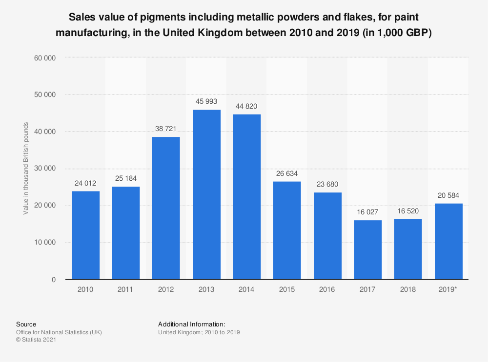 Statistic: Sales value of pigments including metallic powders and flakes, for paint manufacturing, in the United Kingdom between 2010 and 2018 (in 1,000 GBP) | Statista
