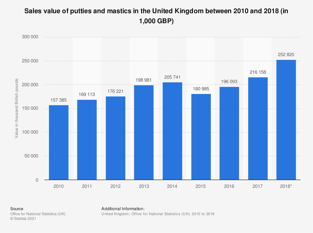 Statistic: Sales value of putties and mastics in the United Kingdom between 2010 and 2017 (in 1,000 GBP) | Statista