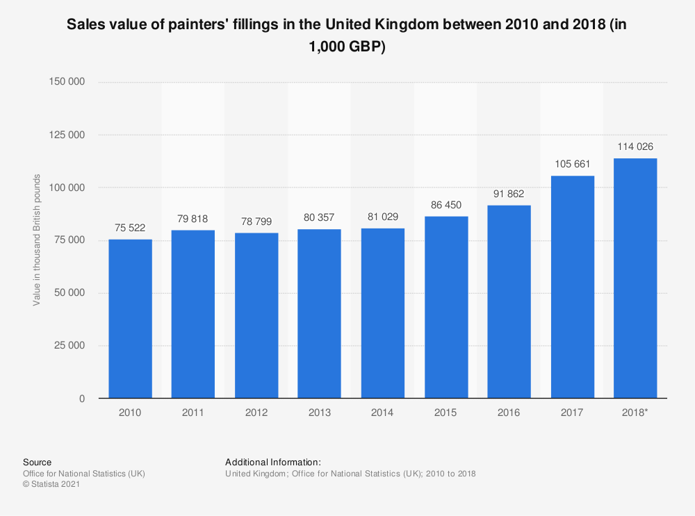 Statistic: Sales value of painters' fillings in the United Kingdom between 2010 and 2017 (in 1,000 GBP) | Statista