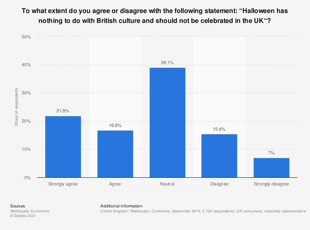 """Statistic: To what extent do you agree or disagree with the following statement: """"Halloween has nothing to do with British culture and should not be celebrated in the UK""""? 