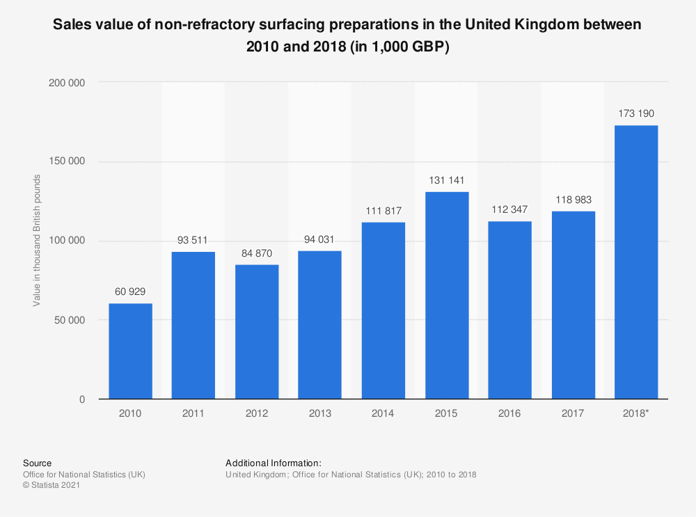 Statistic: Sales value of non-refractory surfacing preparations in the United Kingdom between 2010 and 2018 (in 1,000 GBP) | Statista