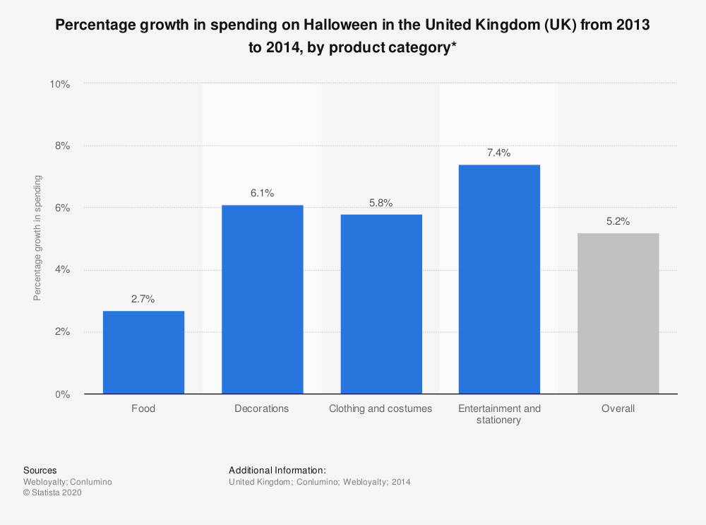 Statistic: Percentage growth in spending on Halloween in the United Kingdom (UK) from 2013 to 2014, by product category* | Statista