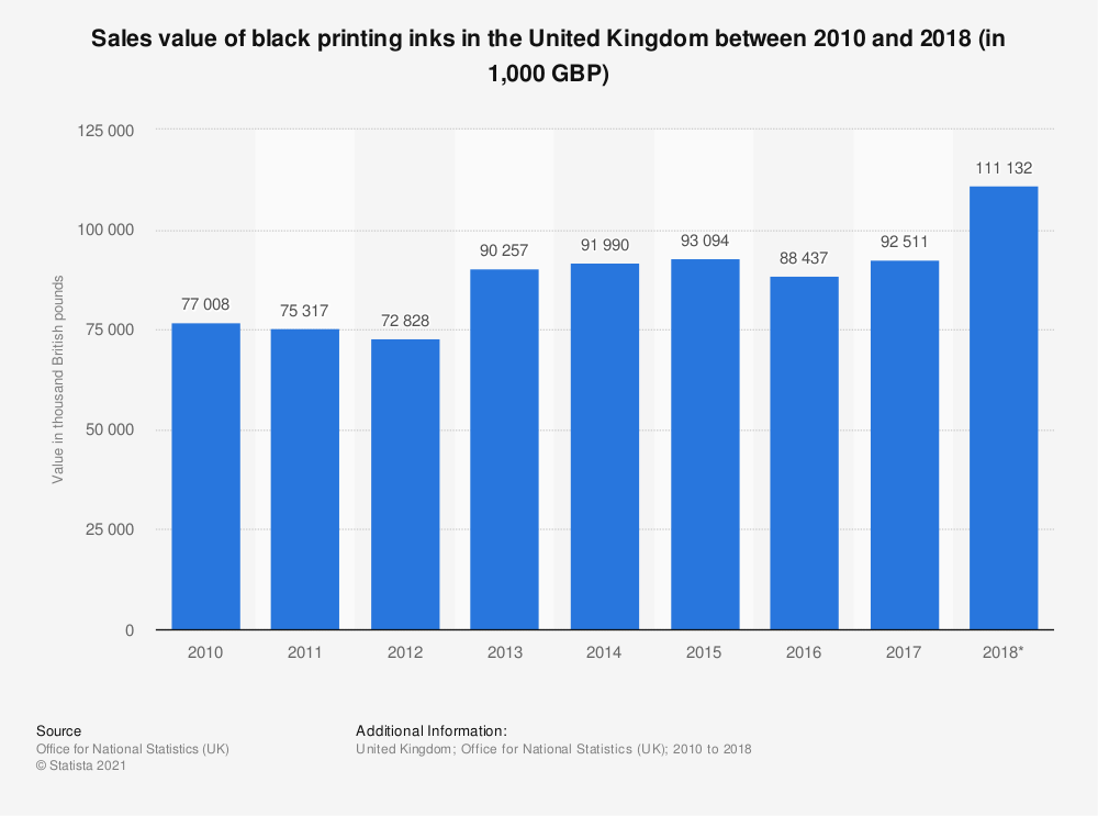 Statistic: Sales value of black printing inks in the United Kingdom between 2010 and 2017 (in 1,000 GBP) | Statista