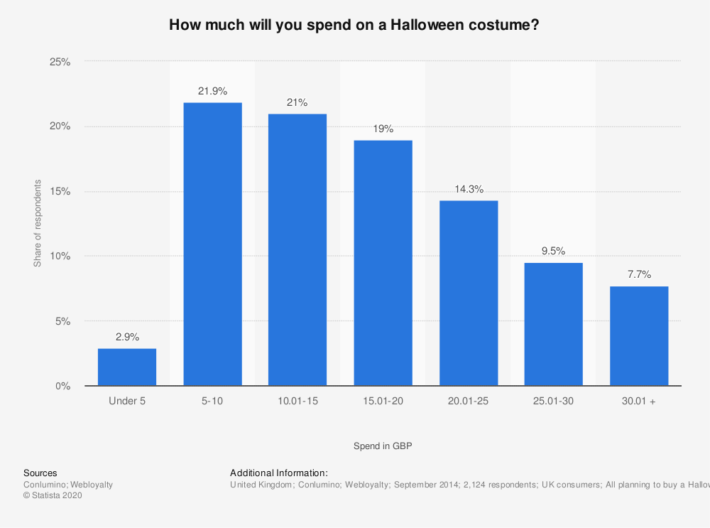 Statistic: How much will you spend on a Halloween costume? | Statista