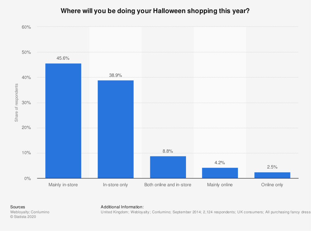 Statistic: Where will you be doing your Halloween shopping this year? | Statista