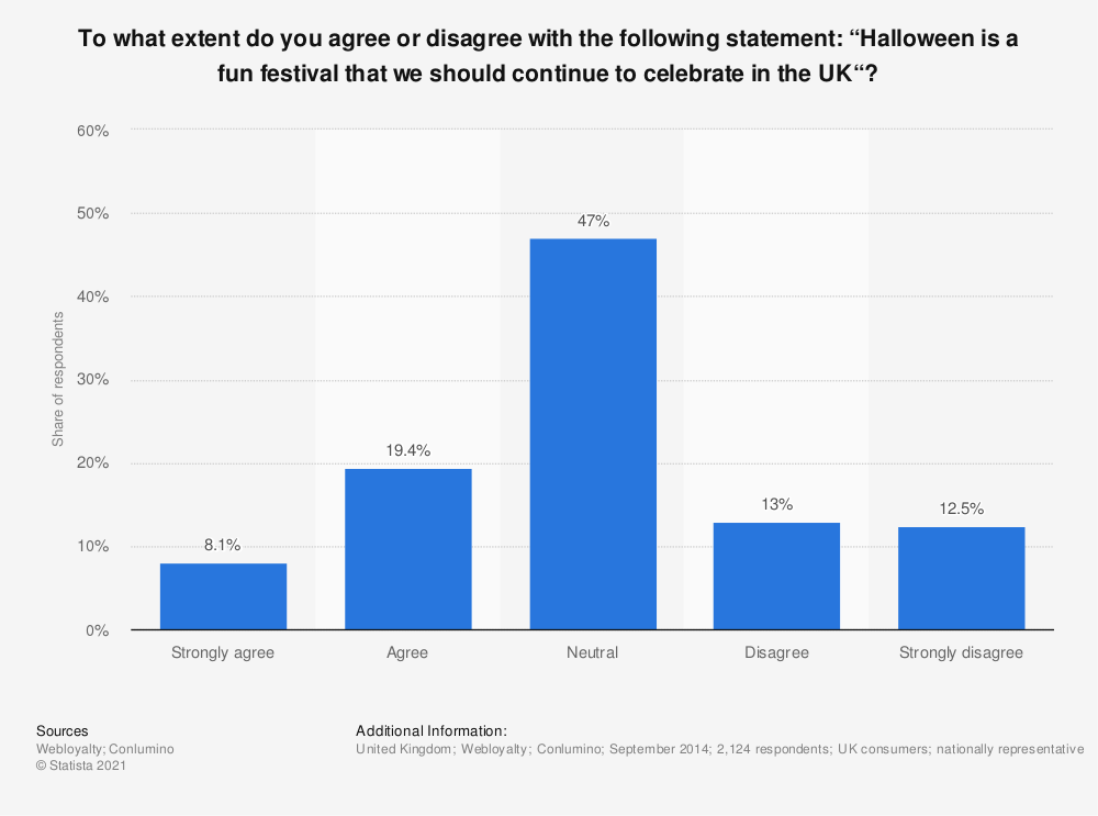 """Statistic: To what extent do you agree or disagree with the following statement: """"Halloween is a fun festival that we should continue to celebrate in the UK""""? 