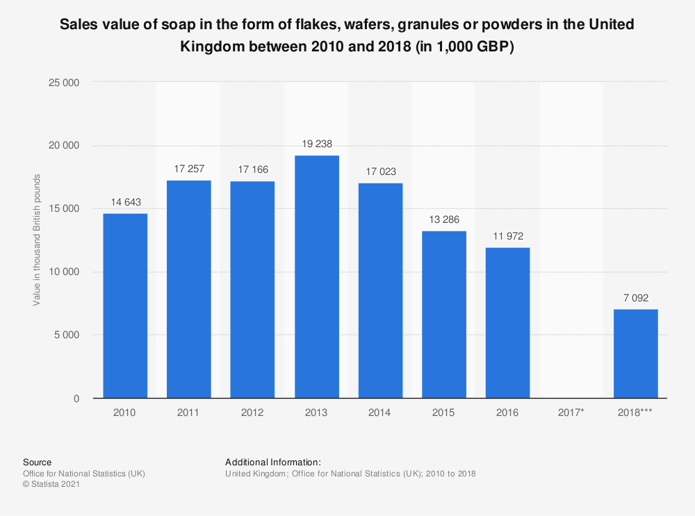 Statistic: Sales value of soap in the form of flakes, wafers, granules or powders in the United Kingdom between 2010 and 2017 (in 1,000 GBP) | Statista