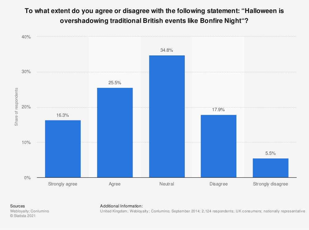"""Statistic: To what extent do you agree or disagree with the following statement: """"Halloween is overshadowing traditional British events like Bonfire Night""""? 