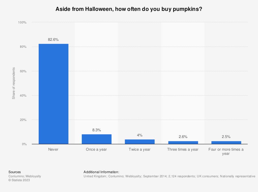 Statistic: Aside from Halloween, how often do you buy pumpkins? | Statista
