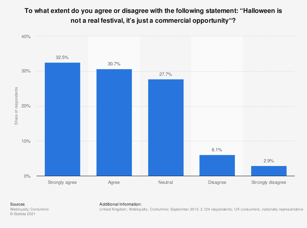 "Statistic: To what extent do you agree or disagree with the following statement: ""Halloween is not a real festival, it's just a commercial opportunity""? 
