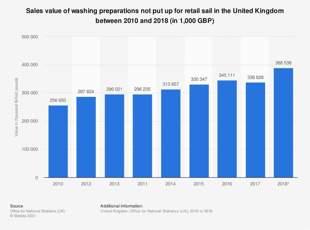 Statistic: Sales value of washing preparations not put up for retail sail in the United Kingdom between 2010 and 2017 (in 1,000 GBP) | Statista