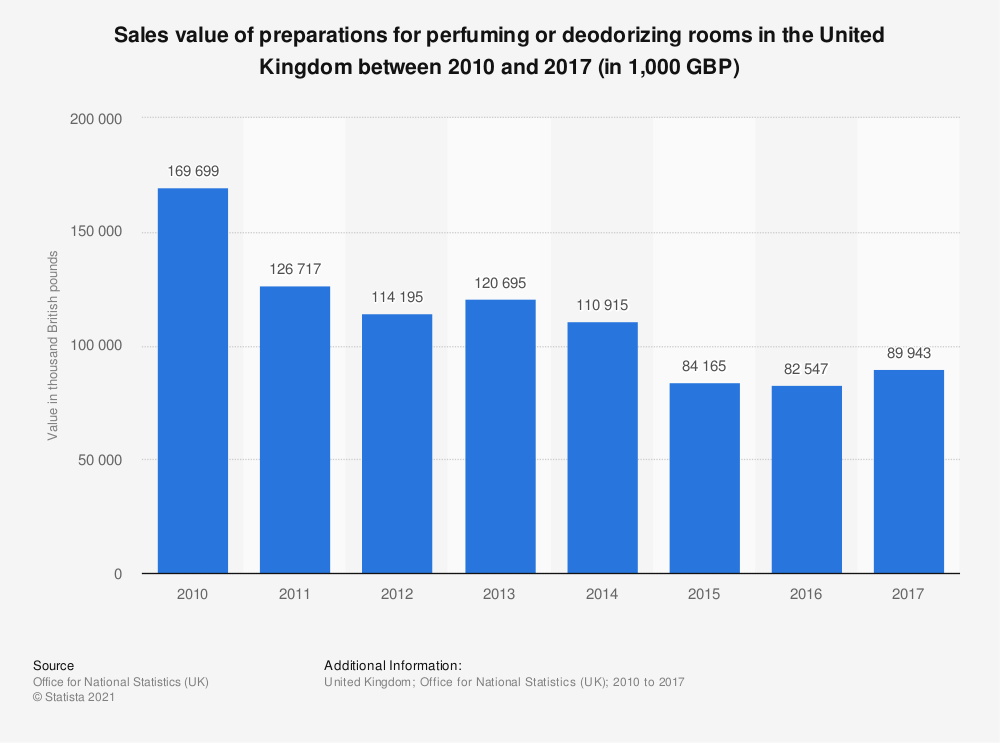 Statistic: Sales value of preparations for perfuming or deodorizing rooms in the United Kingdom between 2010 and 2017 (in 1,000 GBP) | Statista