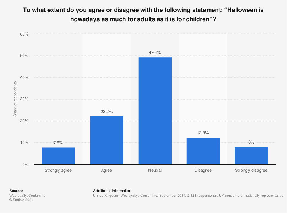 """Statistic: To what extent do you agree or disagree with the following statement: """"Halloween is nowadays as much for adults as it is for children""""? 