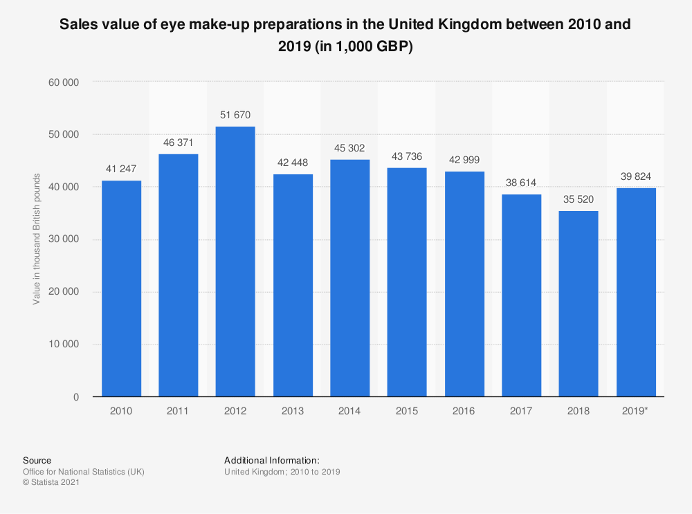 Statistic: Sales value of eye make-up preparations in the United Kingdom between 2010 and 2017 (in 1,000 GBP) | Statista