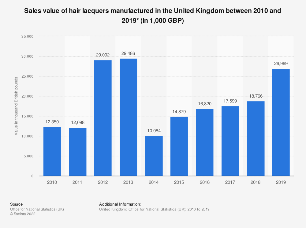 Statistic: Sales value of hair lacquers manufactured in the United Kingdom between 2010 and 2018* (in 1,000 GBP) | Statista