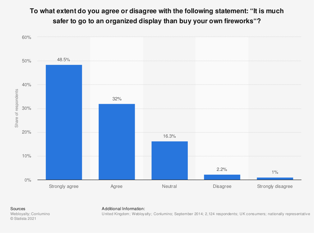 """Statistic: To what extent do you agree or disagree with the following statement: """"It is much safer to go to an organized display than buy your own fireworks""""? 