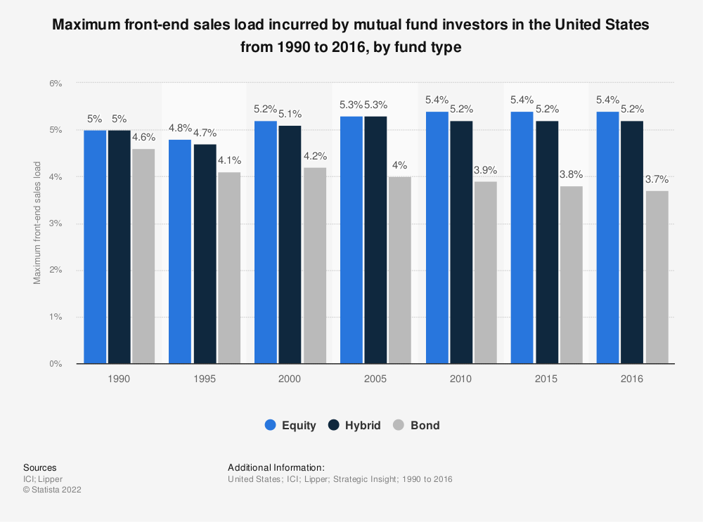Statistic: Maximum front-end sales load incurred by mutual fund investors in the United States from 1990 to 2016, by fund type | Statista
